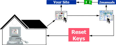 Reset Keys affiliate program
