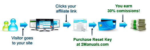 WIC Reset Keys affiliate program
